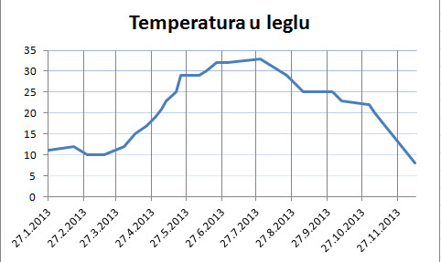 TemperaturaULeglu2013